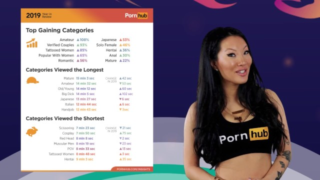 Search with thumb preview Pornhubs 2019 year in review with asa akira - top searches and categories